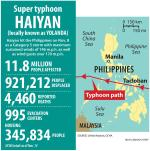 1114-Typhoon-Haiyan-by-the-numbers_full_600